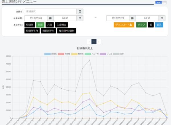 FireShot Capture 177 - 売上実績分析メニュー - 売上検索システム - uri-kan.com